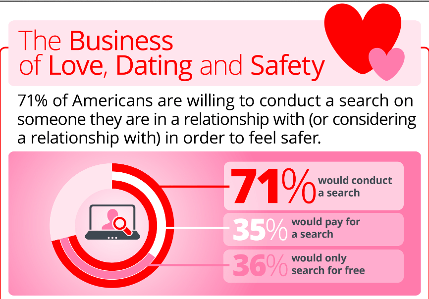 internet dating and romance scams A growing epidemic in the world today is the online romance scamgenerally, a victim is contacted by someone online through various social media or a legitimate dating website.