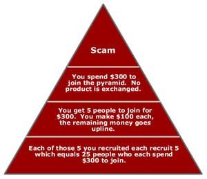 Pyramid Scam