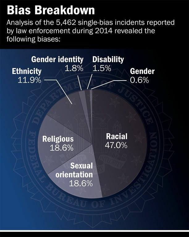 Hate-Crime-Statistics