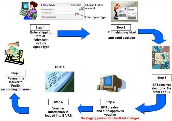 Email-Scam-Package-Delivery-FedEx-Express-Service